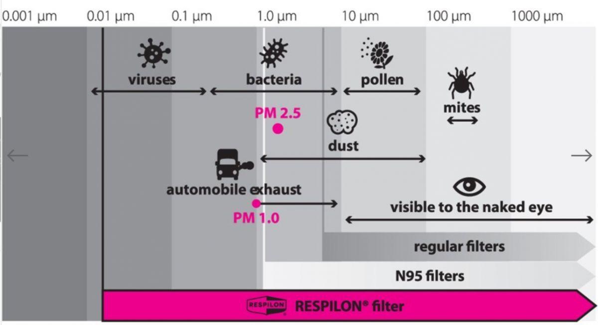 Respilon RESPIRÁTOR - Nákrčník s nanovlákenným filtrem 50 x vyprání PINK